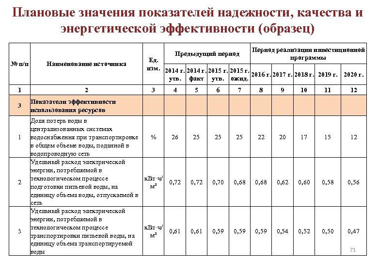 Плановые значения показателей надежности, качества и энергетической эффективности (образец) Предыдущий период № п/п Наименование