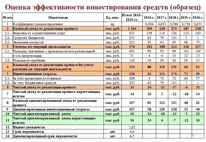 Оценка эффективности инвестирования средств (образец) № п/п 1 2 2. 1. 2. 2. 2.