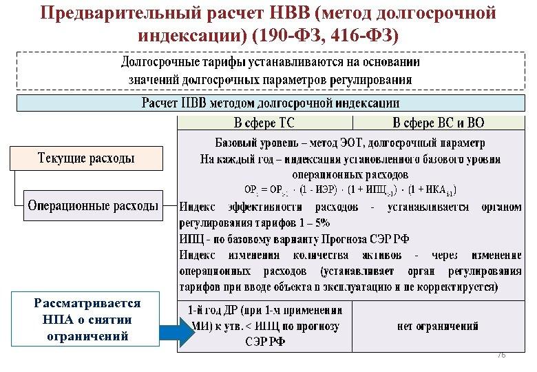 Предварительный расчет НВВ (метод долгосрочной индексации) (190 -ФЗ, 416 -ФЗ) Рассматривается НПА о снятии