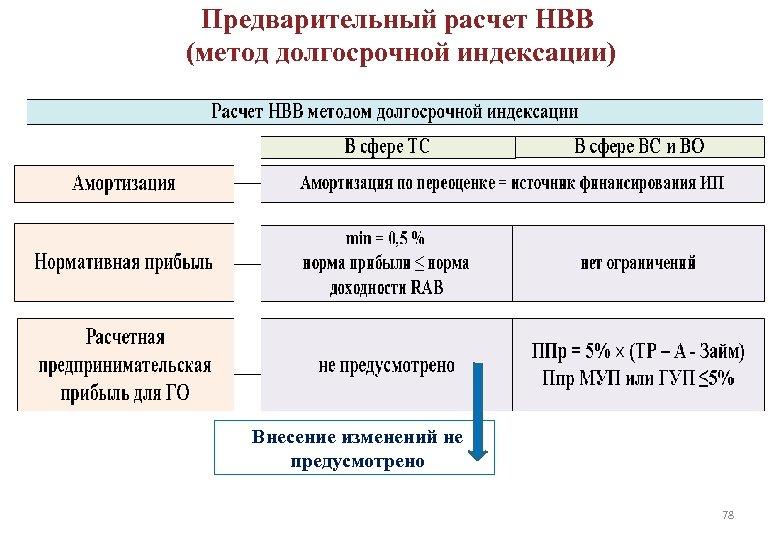Предварительный расчет НВВ (метод долгосрочной индексации) Внесение изменений не предусмотрено 78