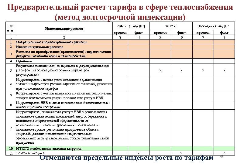Предварительный расчет тарифа в сфере теплоснабжения (метод долгосрочной индексации) № п. п. 1 1