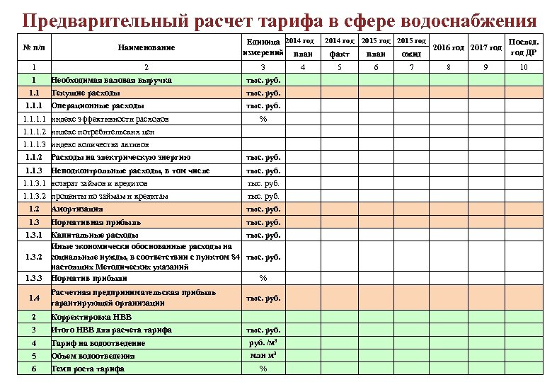 Предварительный расчет тарифа в сфере водоснабжения № п/п Наименование 1 2 1 Единица 2014