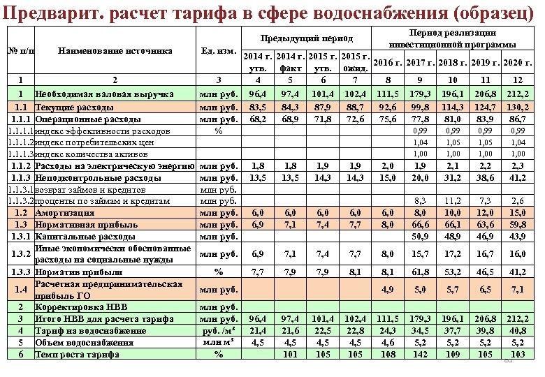 Предварит. расчет тарифа в сфере водоснабжения (образец) Период реализации инвестиционной программы Предыдущий период №