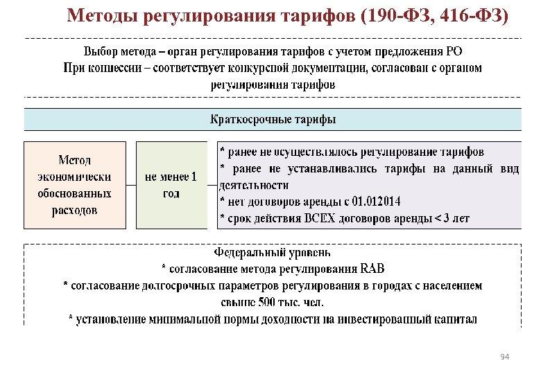 Методы регулирования тарифов (190 -ФЗ, 416 -ФЗ) ДОЛГОСРОЧНОЕ РЕГУЛИРОВАНИЕ ТАРИФОВ 94 94