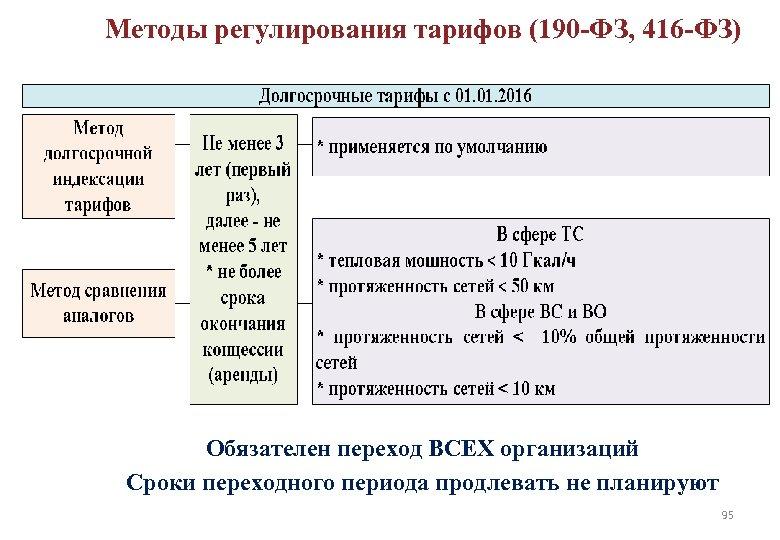 Методы регулирования тарифов (190 -ФЗ, 416 -ФЗ) ДОЛГОСРОЧНОЕ РЕГУЛИРОВАНИЕ ТАРИФОВ 95 Обязателен переход ВСЕХ