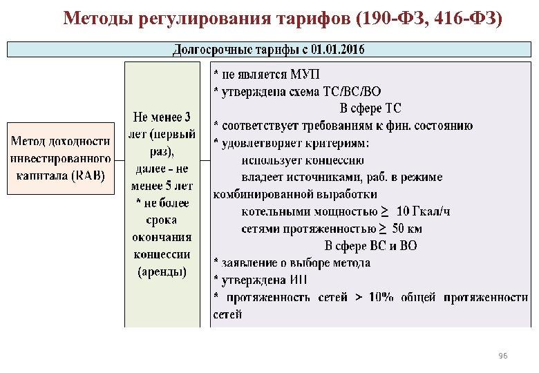 Методы регулирования тарифов (190 -ФЗ, 416 -ФЗ) ДОЛГОСРОЧНОЕ РЕГУЛИРОВАНИЕ ТАРИФОВ 96 96