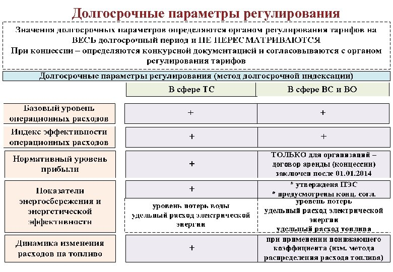 Долгосрочные параметры регулирования 97