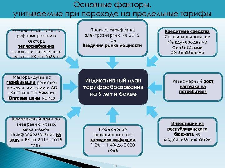Основные факторы, учитываемые при переходе на предельные тарифы Комплексный план по реформированию сектора теплоснабжения