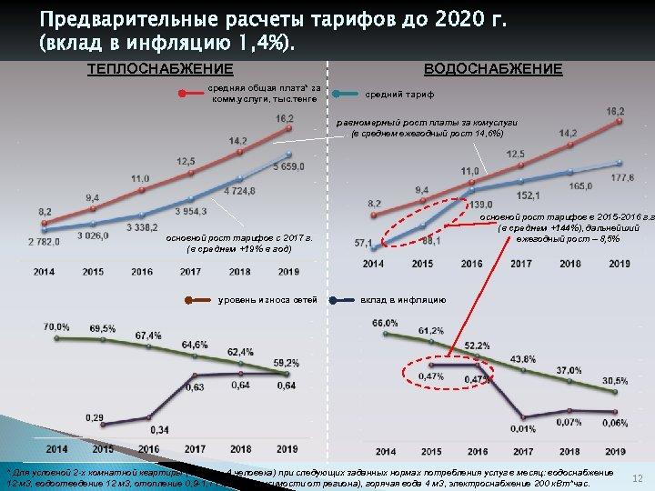 Предварительные расчеты тарифов до 2020 г. (вклад в инфляцию 1, 4%). ТЕПЛОСНАБЖЕНИЕ средняя общая
