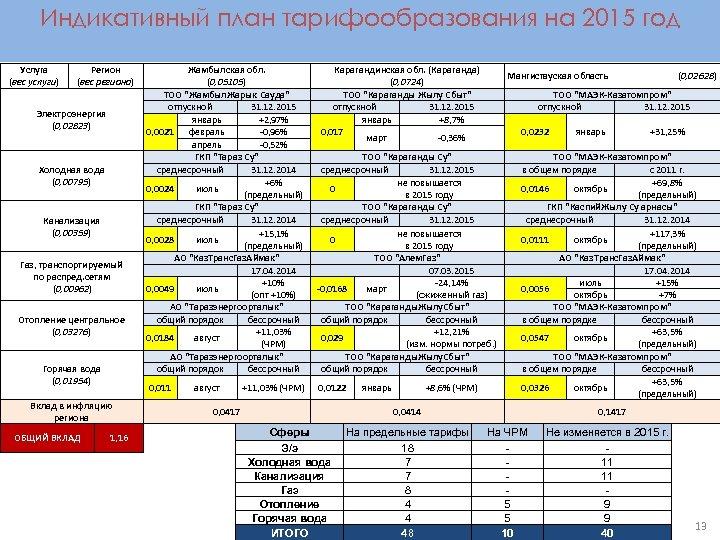 Индикативный план тарифообразования на 2015 год Услуга (вес услуги) Регион (вес региона) Холодная вода
