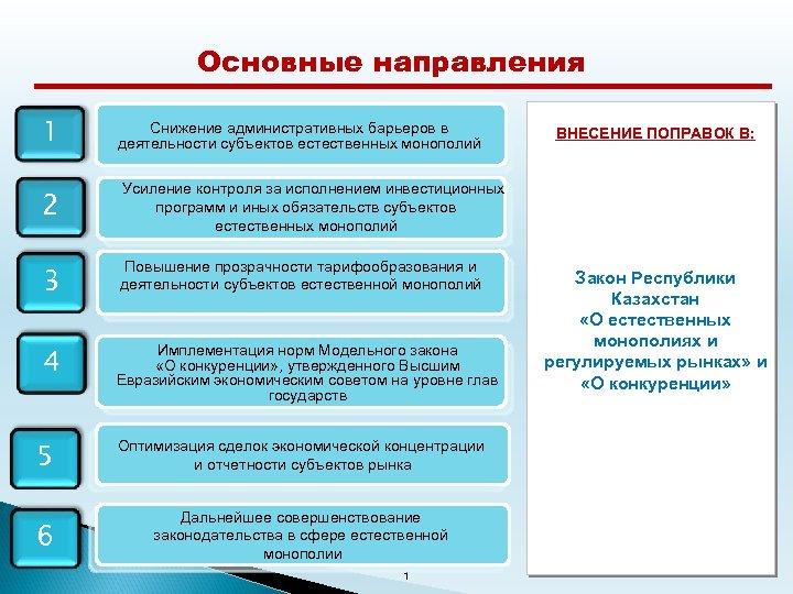 Основные направления 1 Снижение административных барьеров в деятельности субъектов естественных монополий 2 Усиление контроля