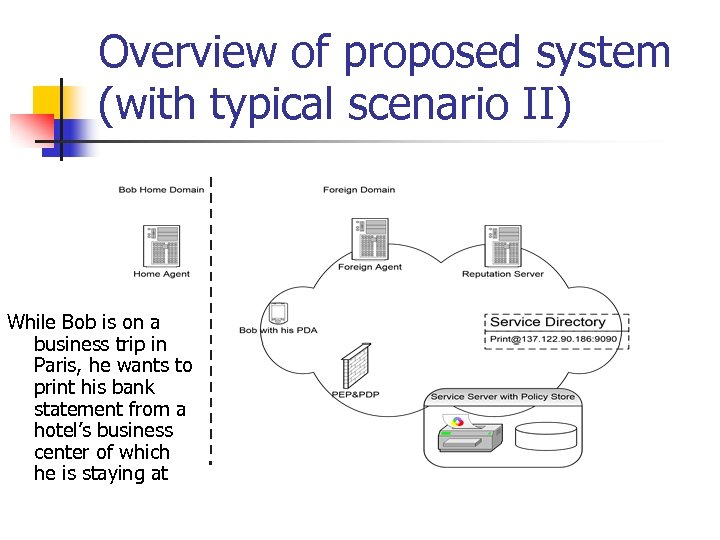 Overview of proposed system (with typical scenario II) While Bob is on a business