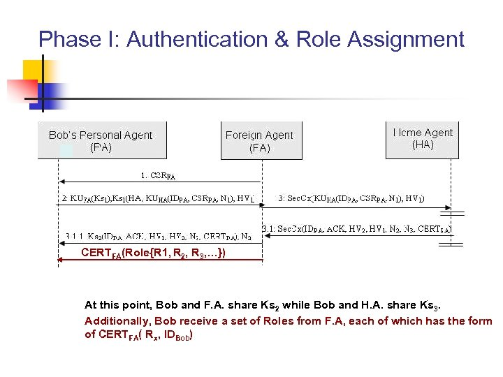 Phase I: Authentication & Role Assignment CERTFA(Role{R 1, R 2, R 3, …}) At