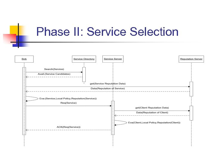 Phase II: Service Selection