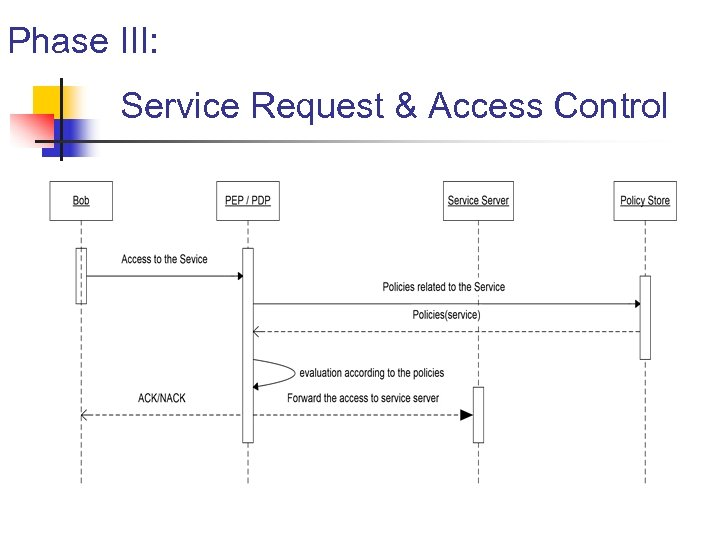 Phase III: Service Request & Access Control