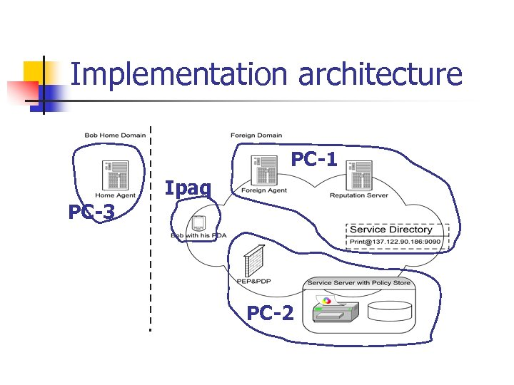 Implementation architecture PC-1 Ipaq PC-3 PC-2
