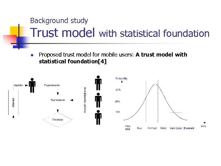 Background study Trust model with statistical foundation n Proposed trust model for mobile users: