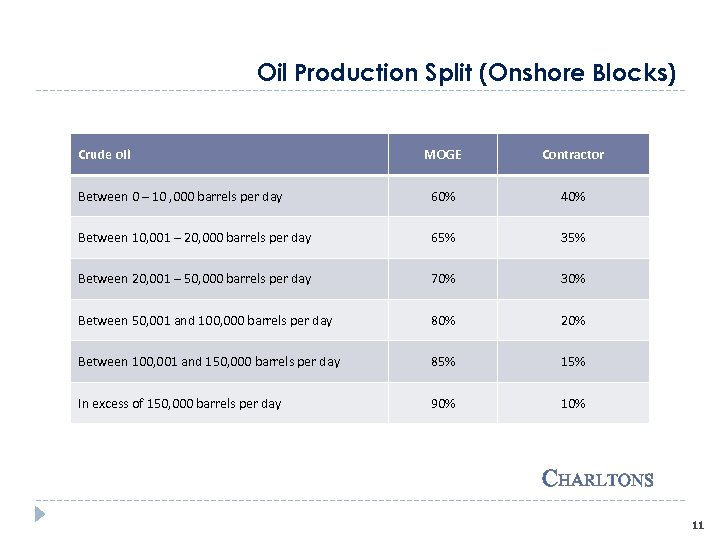 Oil Production Split (Onshore Blocks) Crude oil MOGE Contractor Between 0 – 10 ,