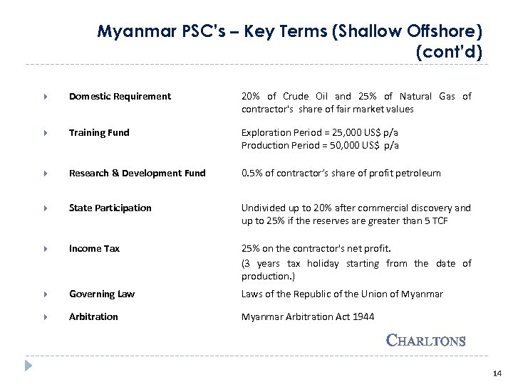 Myanmar PSC's – Key Terms (Shallow Offshore) (cont'd) Domestic Requirement 20% of Crude Oil