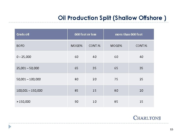 Oil Production Split (Shallow Offshore ) Crude oil BOPD 600 feet or less more