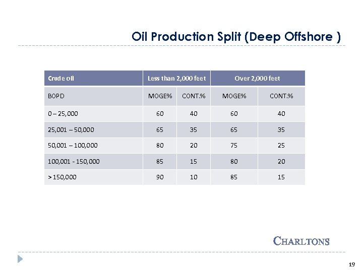 Oil Production Split (Deep Offshore ) Crude oil Less than 2, 000 feet Over