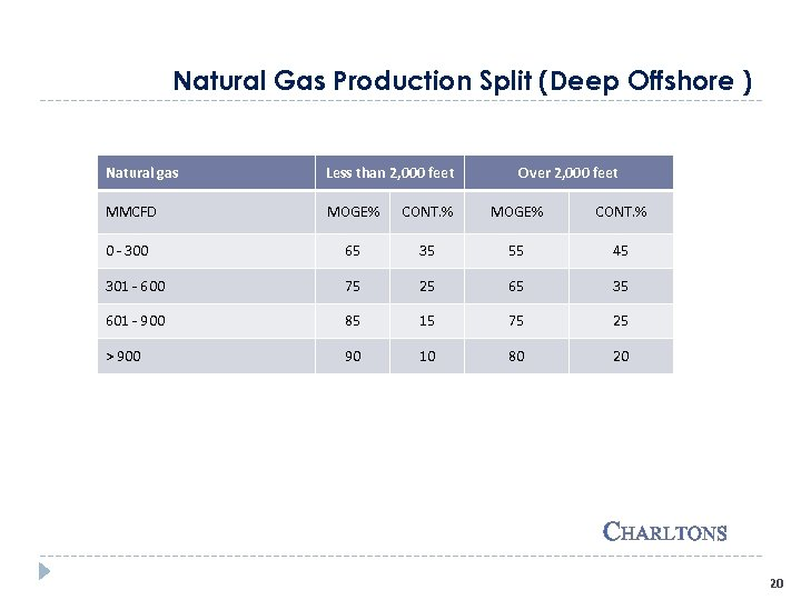Natural Gas Production Split (Deep Offshore ) Natural gas Less than 2, 000 feet