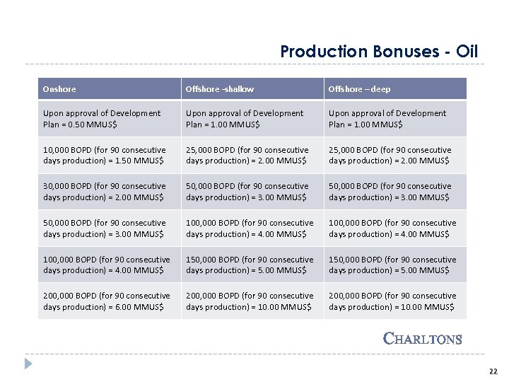 Production Bonuses - Oil Onshore Offshore -shallow Offshore – deep Upon approval of Development