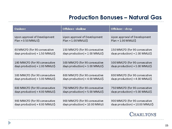 Production Bonuses – Natural Gas Onshore Offshore -shallow Offshore – deep Upon approval of