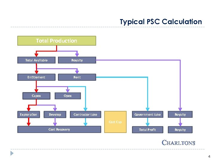 Typical PSC Calculation Total Production Total Available Royalty Entitlement Rent Capex Exploration Opex Develop
