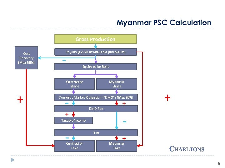 Myanmar PSC Calculation Gross Production Cost Recovery (Max 50%) Royalty (12. 5% of available