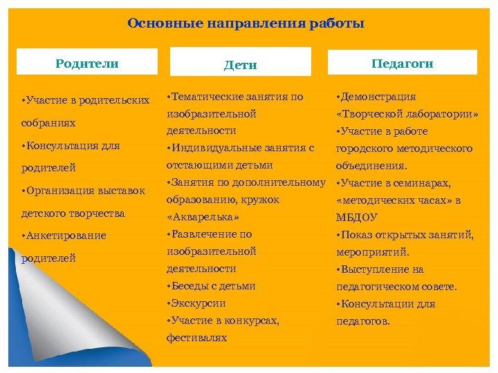 Основные направления работы Родители Дети • Участие в родительских • Тематические занятия по •