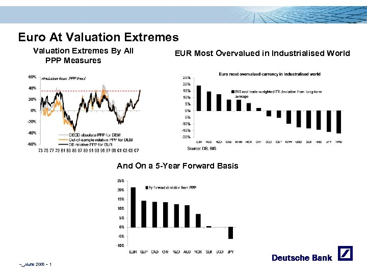 Euro At Valuation Extremes By All PPP Measures EUR Most Overvalued in Industrialised World