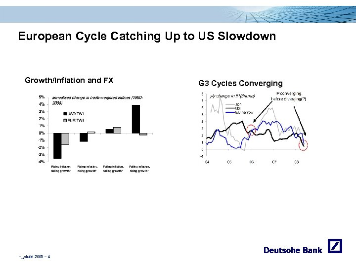 European Cycle Catching Up to US Slowdown Growth/Inflation and FX – ﴀ June 2008
