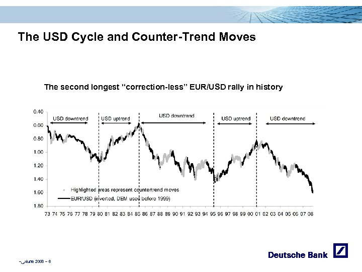 """The USD Cycle and Counter-Trend Moves The second longest """"correction-less"""" EUR/USD rally in history"""