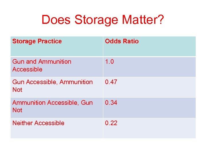 Does Storage Matter? Storage Practice Odds Ratio Gun and Ammunition Accessible 1. 0 Gun