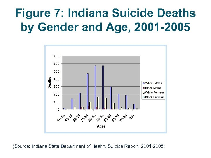 Figure 7: Indiana Suicide Deaths by Gender and Age, 2001 -2005 (Source: Indiana State