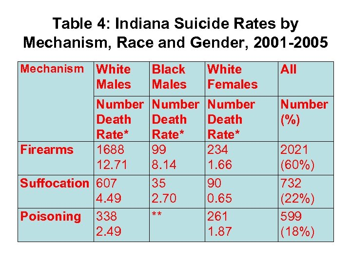 Table 4: Indiana Suicide Rates by Mechanism, Race and Gender, 2001 -2005 Mechanism White