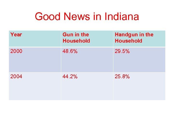 Good News in Indiana Year Gun in the Household Handgun in the Household 2000