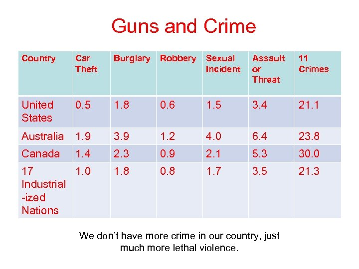 Guns and Crime Country Car Theft Burglary Robbery Sexual Incident Assault or Threat 11