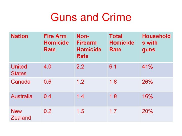 Guns and Crime Nation Fire Arm Homicide Rate Non. Firearm Homicide Rate Total Homicide