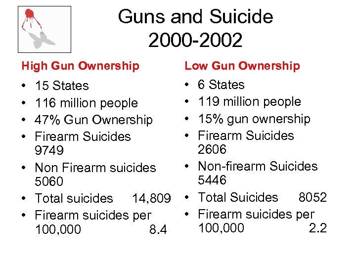 Guns and Suicide 2000 -2002 High Gun Ownership Low Gun Ownership • • 15