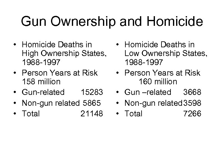 Gun Ownership and Homicide • Homicide Deaths in High Ownership States, 1988 -1997 •