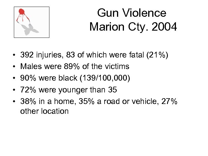 Gun Violence Marion Cty. 2004 • • • 392 injuries, 83 of which were