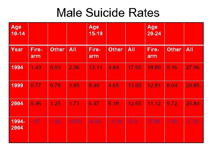 Male Suicide Rates Age 10 -14 Age 15 -19 Age 20 -24 Year Firearm