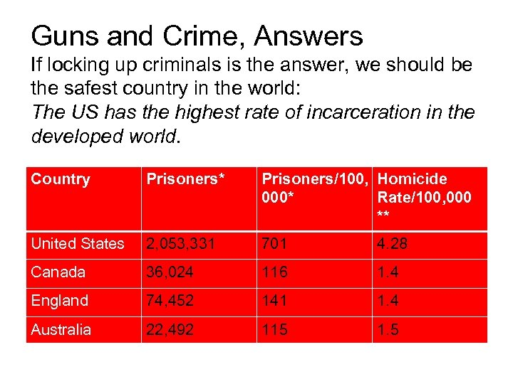 Guns and Crime, Answers If locking up criminals is the answer, we should be