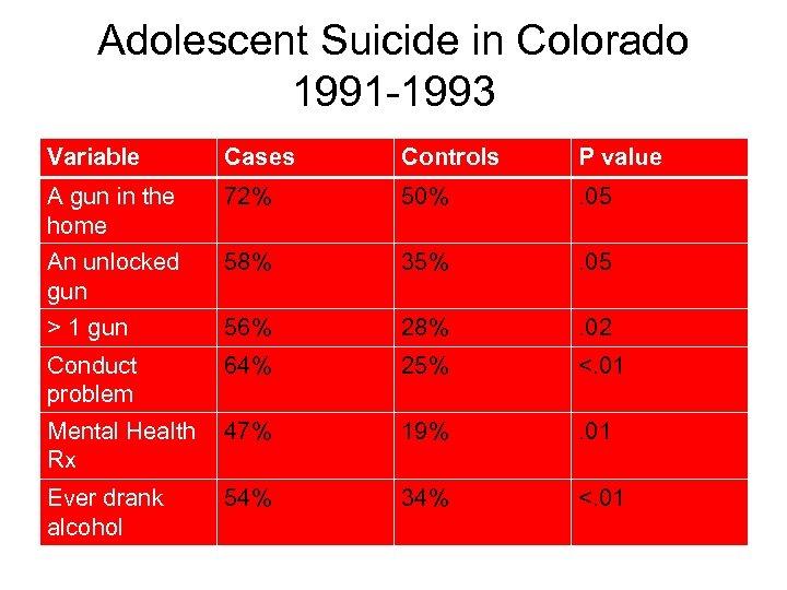 Adolescent Suicide in Colorado 1991 -1993 Variable Cases Controls P value A gun in