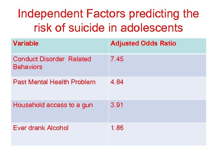 Independent Factors predicting the risk of suicide in adolescents Variable Adjusted Odds Ratio Conduct