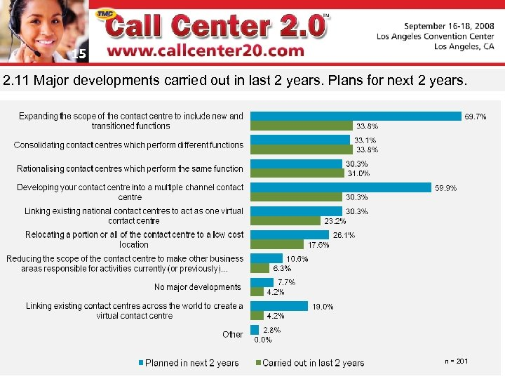 15 2. 11 Major developments carried out in last 2 years. Plans for next