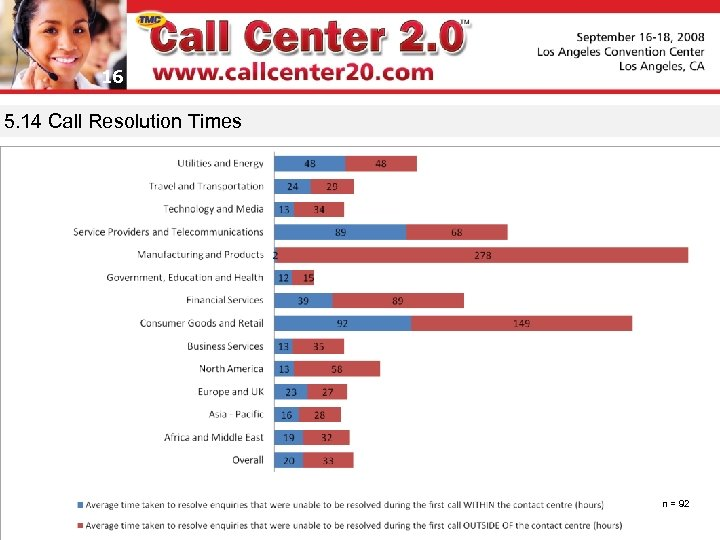 16 5. 14 Call Resolution Times n = 92