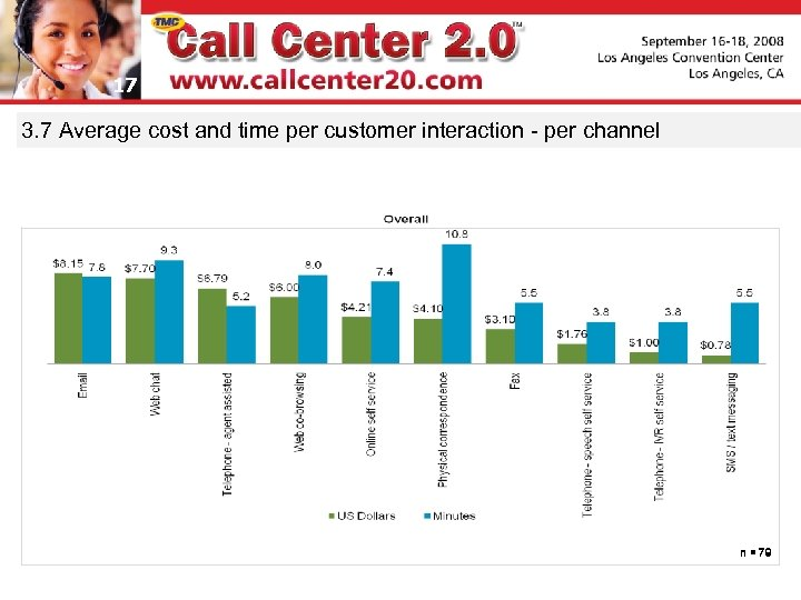 17 3. 7 Average cost and time per customer interaction - per channel n